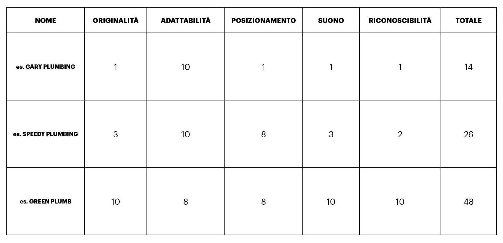 punteggio nome per la tua azienda/attività